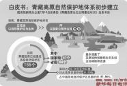 """青藏高原生态保护  百姓增收""""两不误"""""""