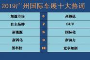 大数据看广州车展:2019广州国际车展十大热词