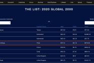 ?《福布斯》全球上市公司2000强出炉,碧桂园最新排名升至第111位